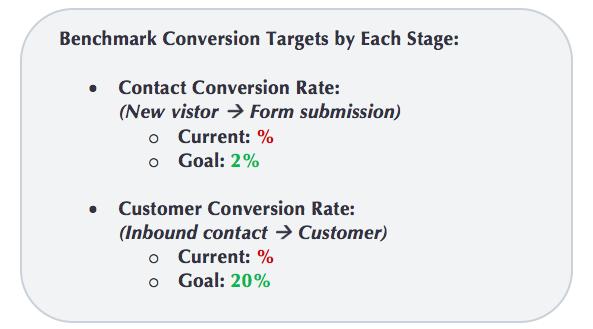 Benchmark conversion targets