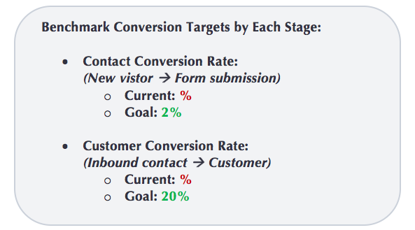 Benchmark conversion targets