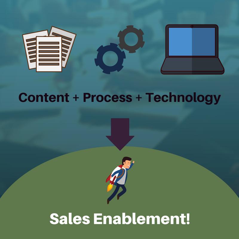 Content + Process + Technology = Sales Enablement