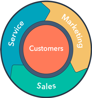 HubSpot's marketing flywheel