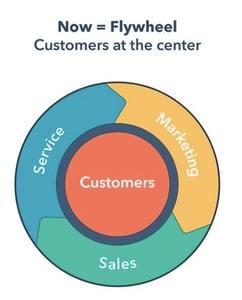 HubSpot Sales Enablement