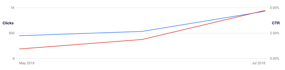 Growth of the CTR
