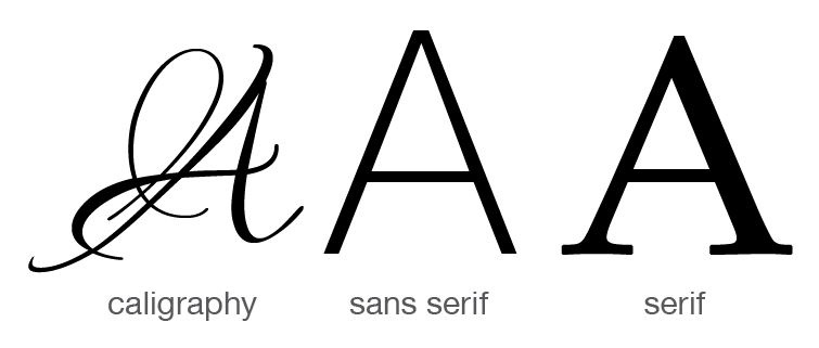 types of typography